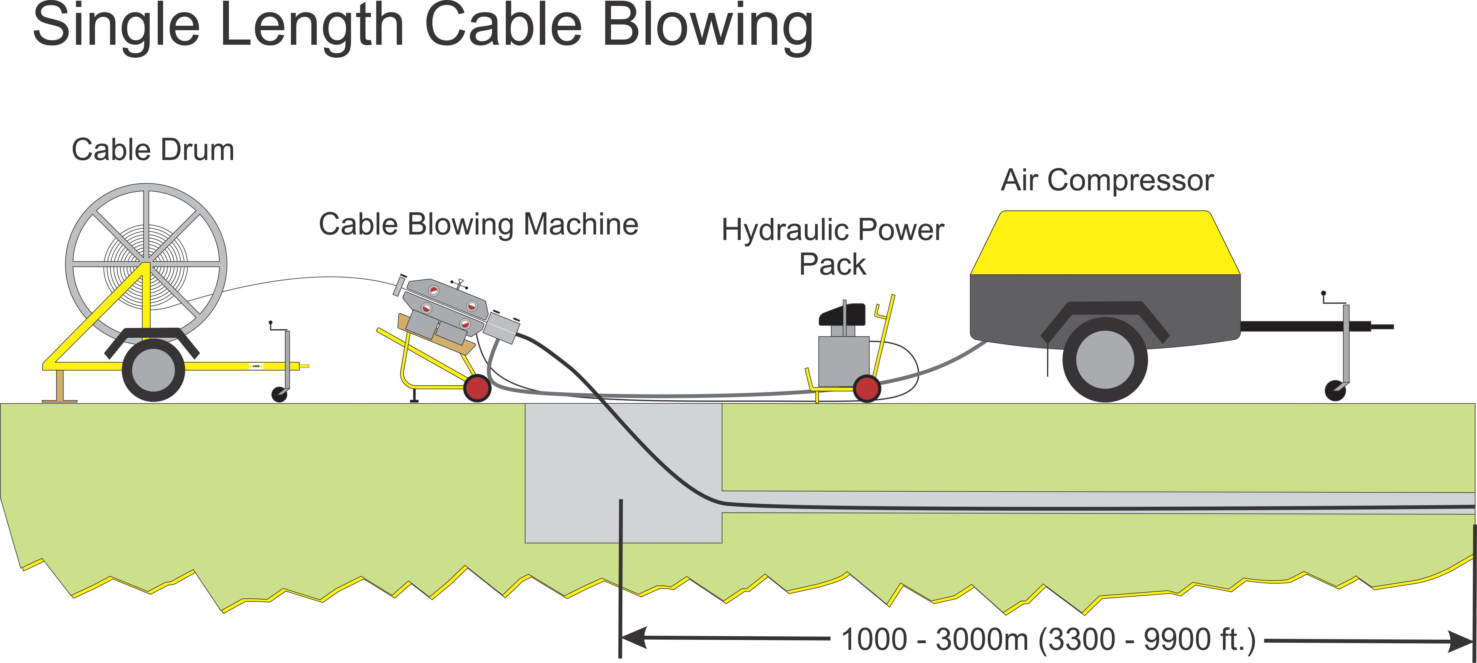 Tornado Cable Blowing Machine General Products Kt Llc Fiber Optic Schematic 89000