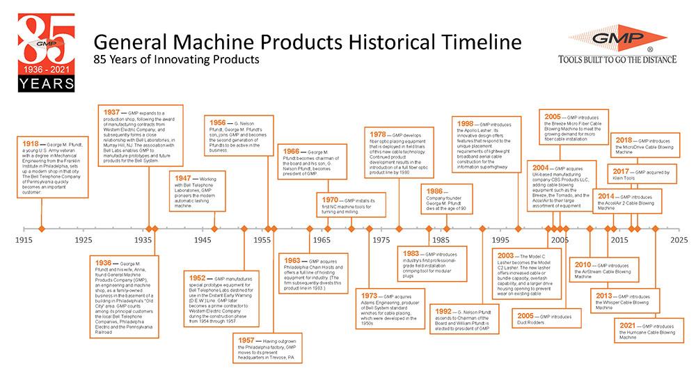 Gmp Historical Timeline